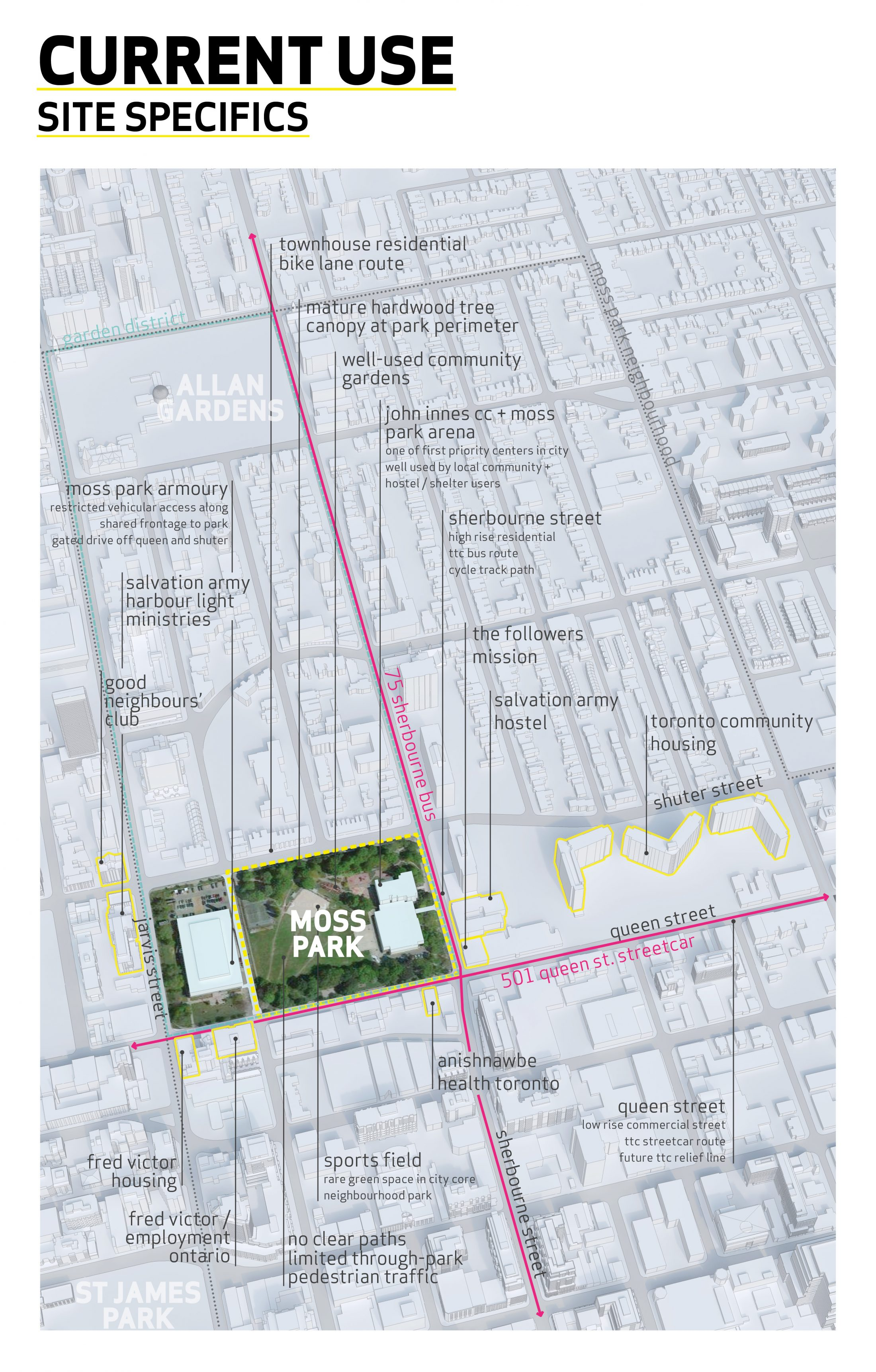 Map of Moss Park Site